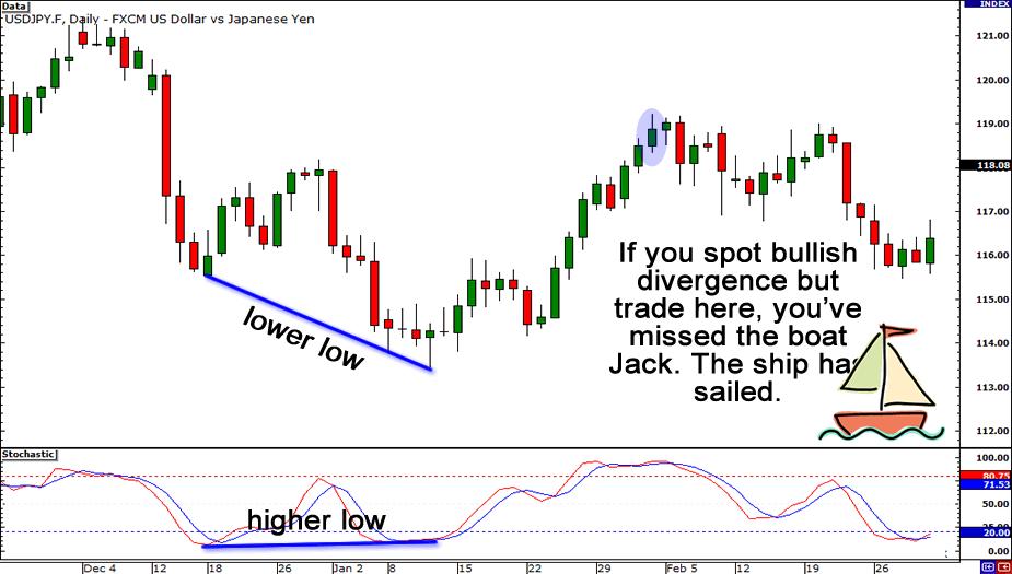 Divergence forex definition