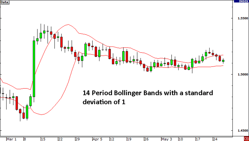 Bollinger bands theory
