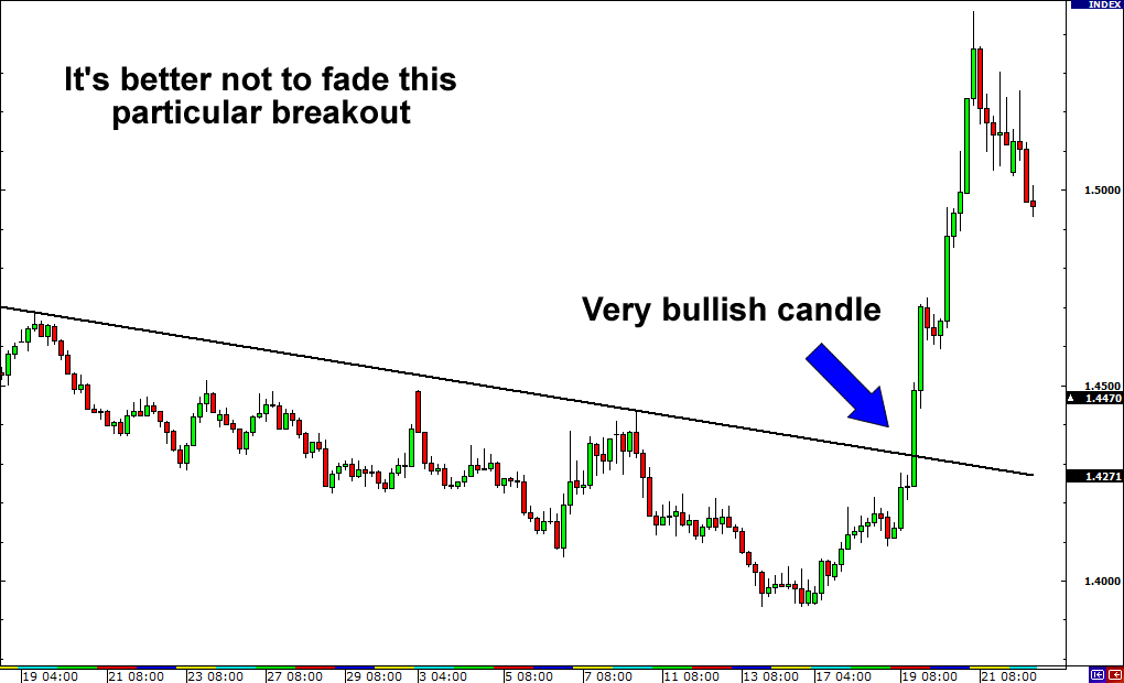 Forex how to trade breakouts