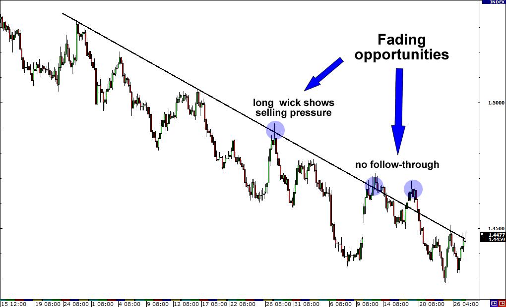 Vsd forex trading system indicator