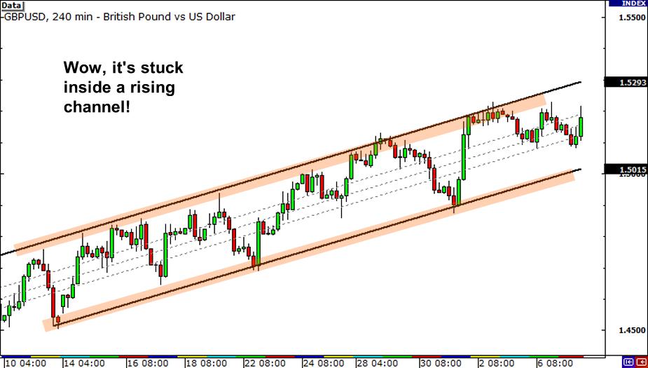 Forex market time frame