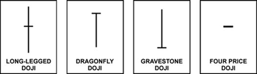 Doji candlestick pattern forex