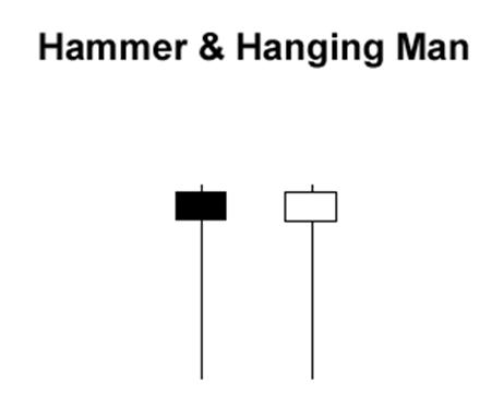 Japanese candlesticks hanging man