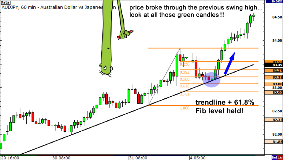 How to draw fibonacci lines forex