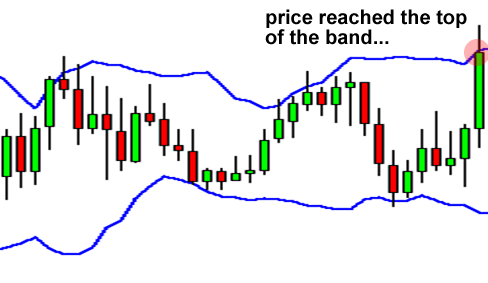 Price reached the top of the Bollinger band