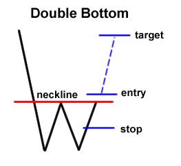 Double bottom forex