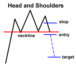 Forex chart head and shoulders