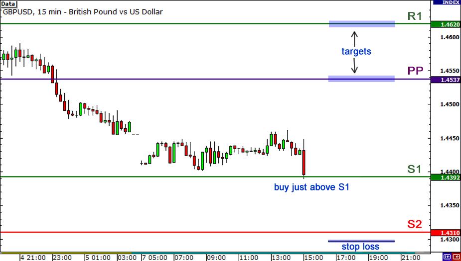 Pivot points forex trading