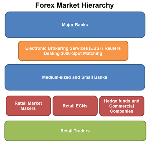 Forex interbank