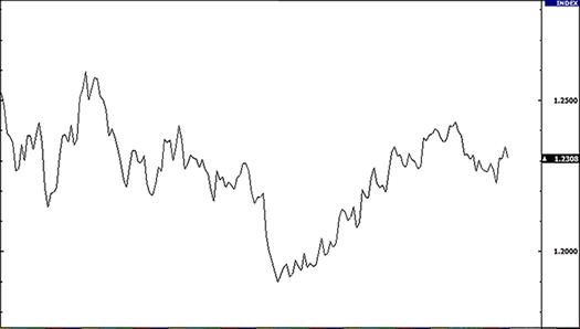 Line chart forex