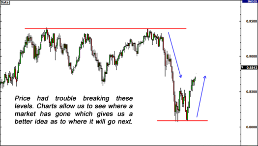 Technical analysis of forex market