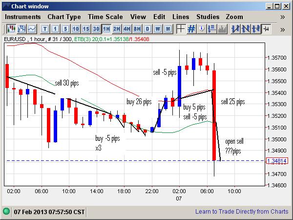 Trading system sample