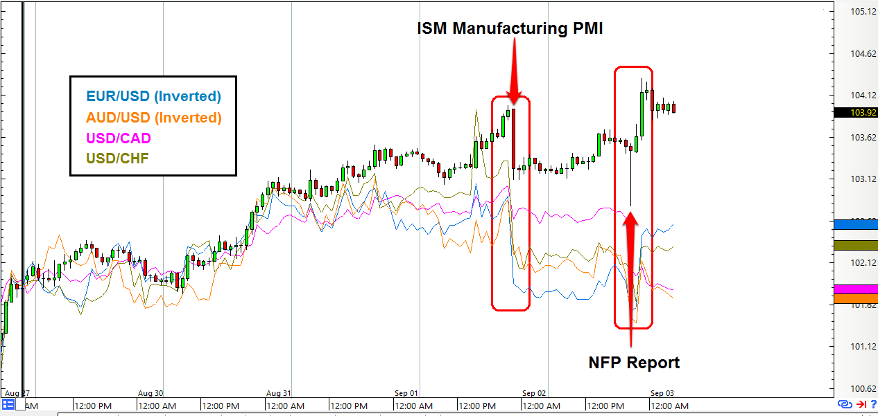 Usd jpy forex chart
