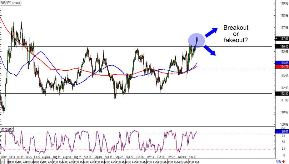 Eur/jpy forex rate