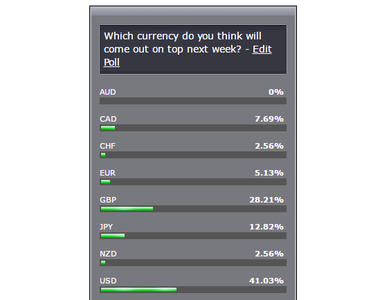 Forex currency poll
