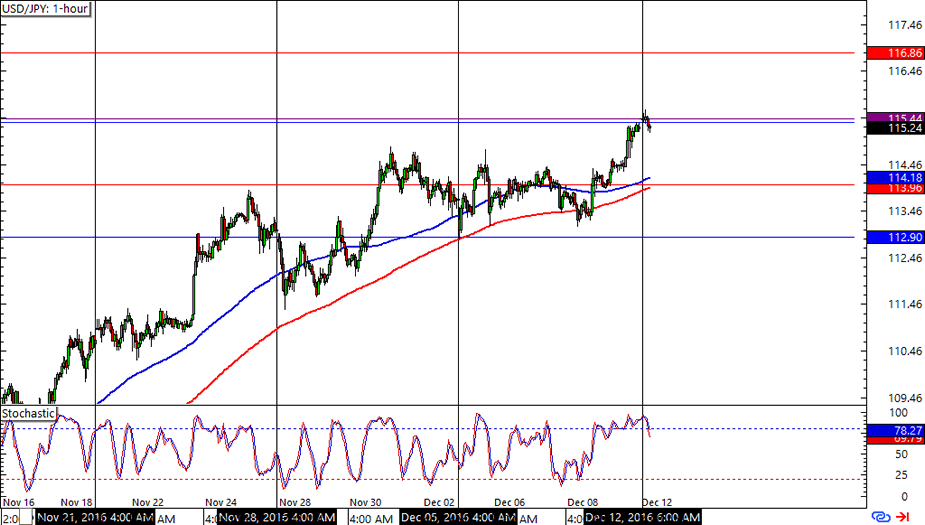 Forex 8 hour chart