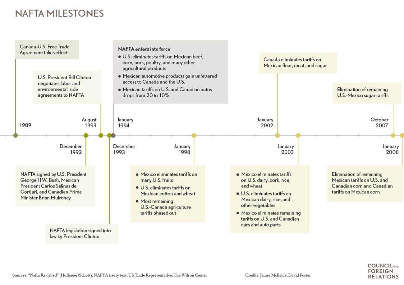 NAFTA Milestones