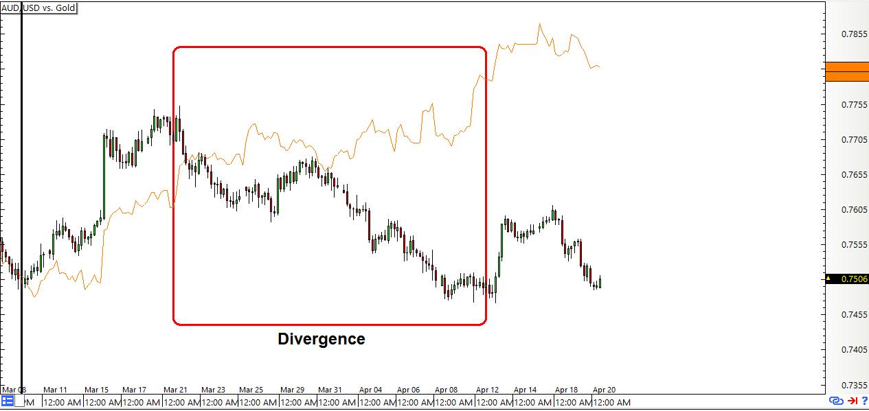 Trading gold vs forex