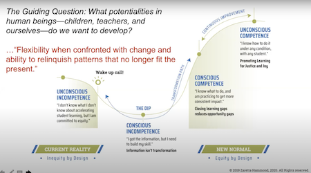 Visual from Zaretta Hammond's presentation