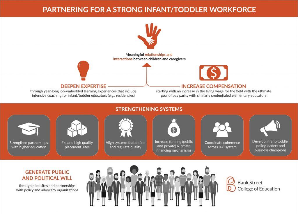 Partnering for a Strong Infant/Toddler Workforce