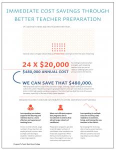 Immediate Cost Savings Through Better Teacher Preparation