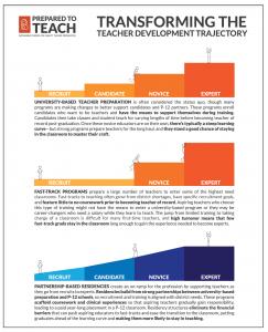 Transforming the Teacher Development Trajectory