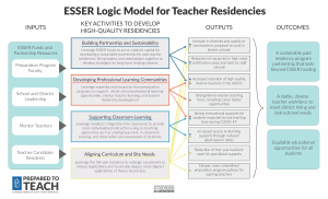 Snapshot of the ESSER logic model for teacher residencies included in this resource.