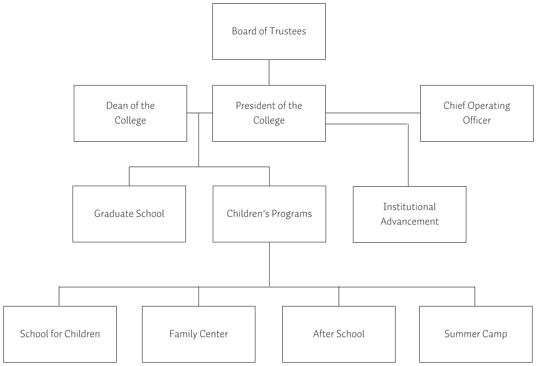 Bank organizational chart