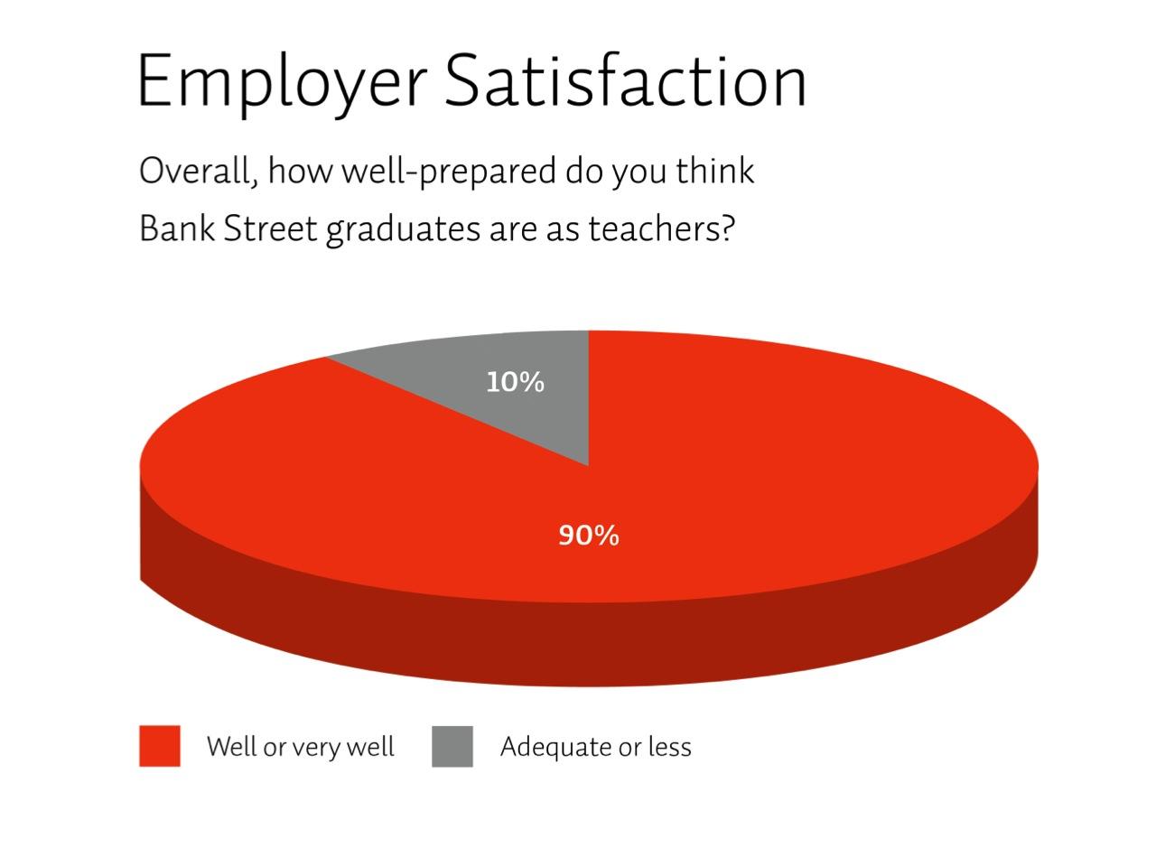 Slide: Employer Satisfaction