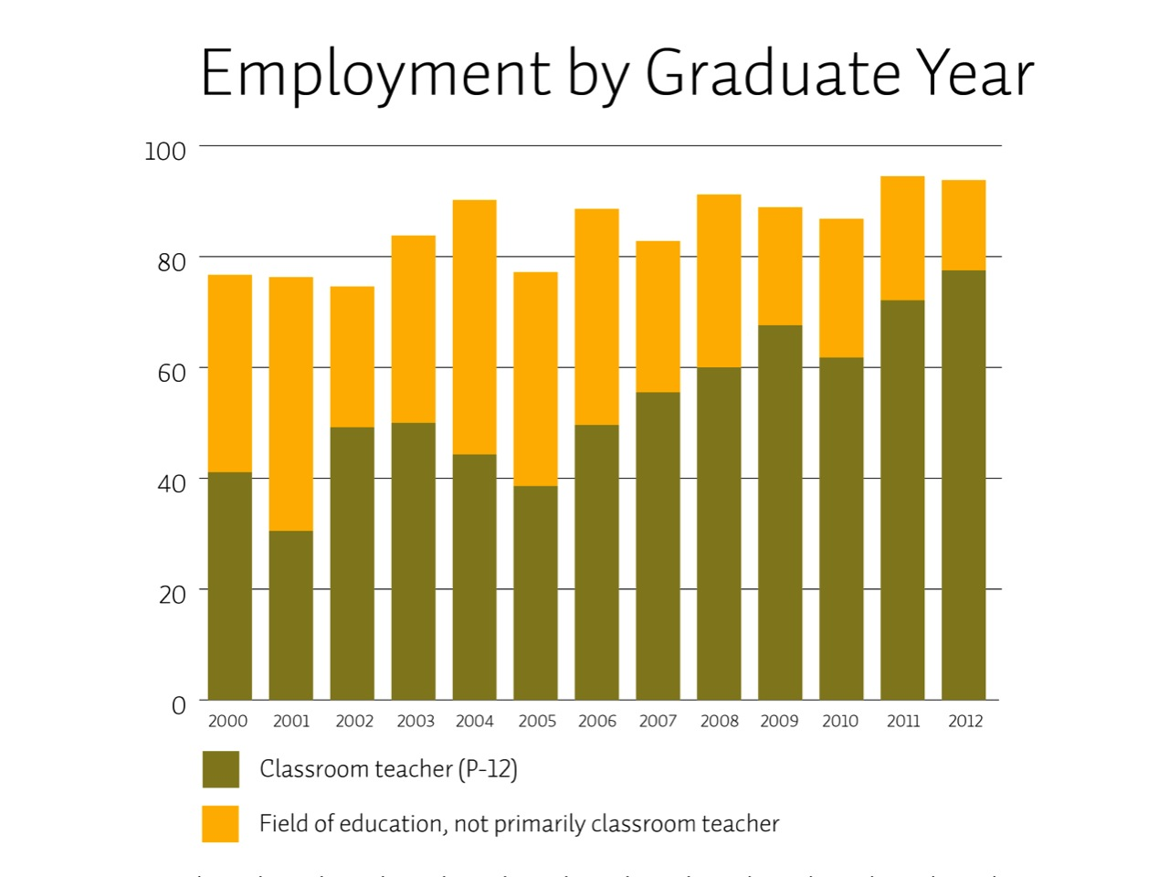 Employment by Graduate Year