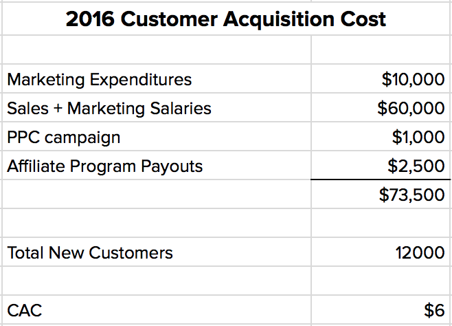 what is cost per acquisition