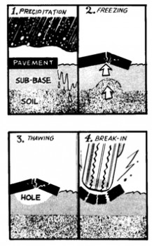 Pothole explainer
