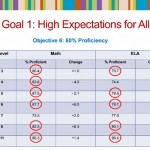 "Montclair BOE Meeting: Progress Report on Goal of ""High Expectations & Achievement for All"""