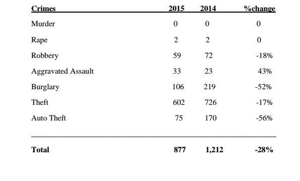 the uniform crime reports part 1 offenses