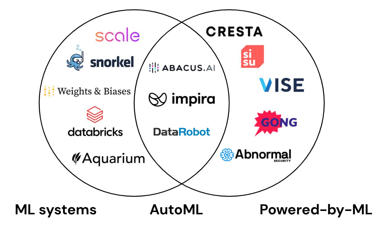 ML Market Map