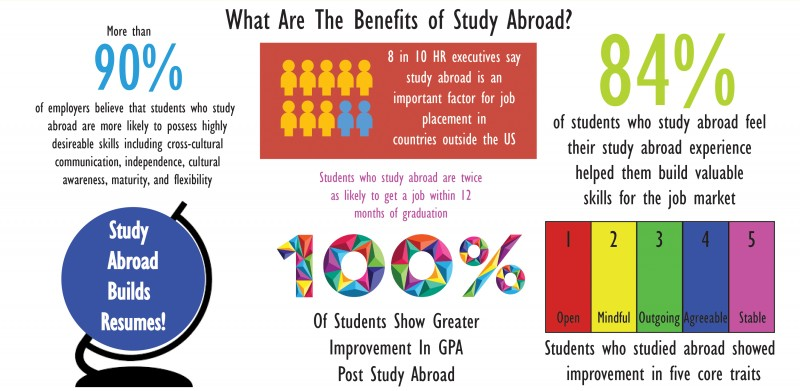 Study Abroad | Bay Path University