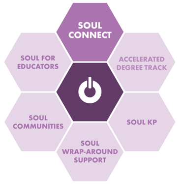 Components of SOUL