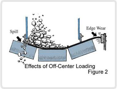Off-center Loading