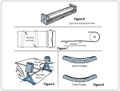 Sliding Guide Rollers