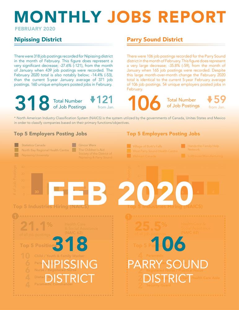 2020 February Jobs Report