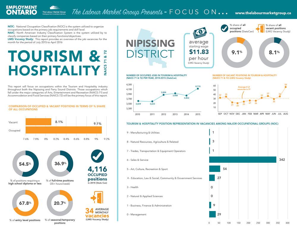 Focus on Tourism Hospitality