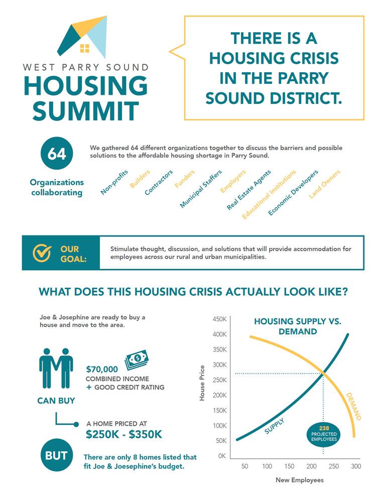 Housing Summit Community Impact Infographic