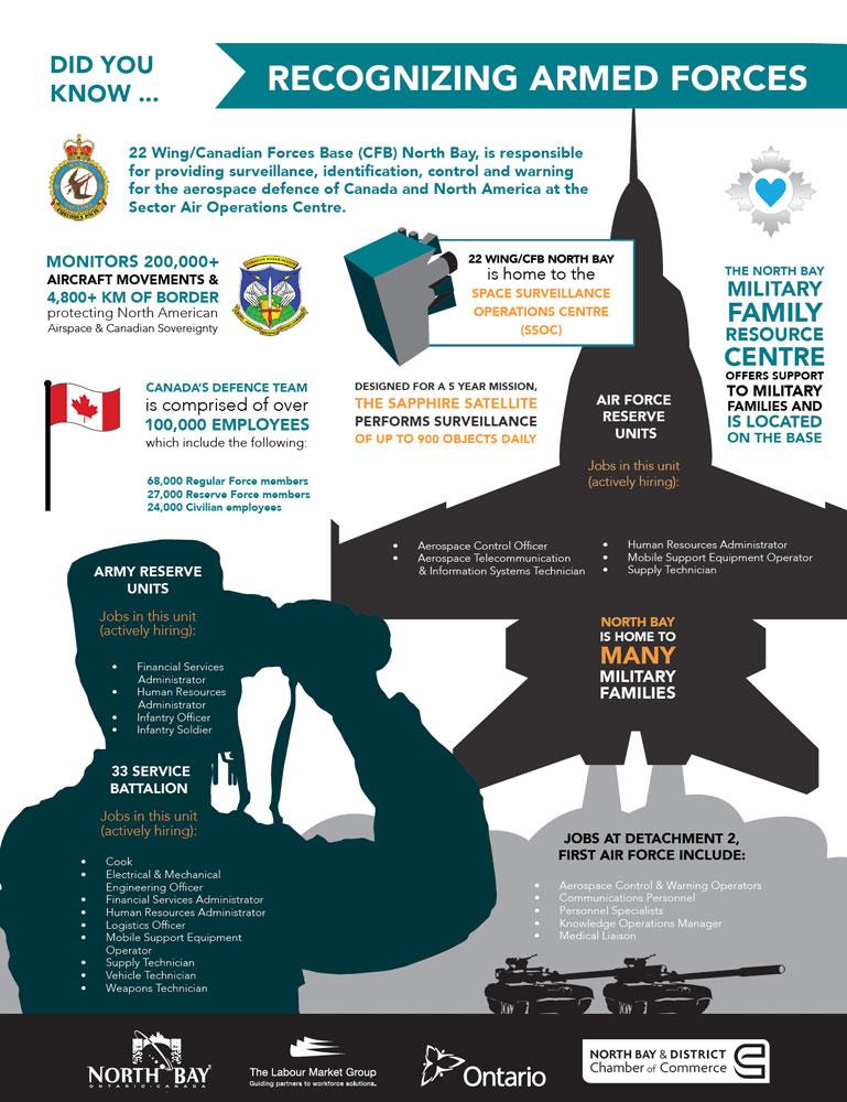 Industry Spotlight Armed Forces