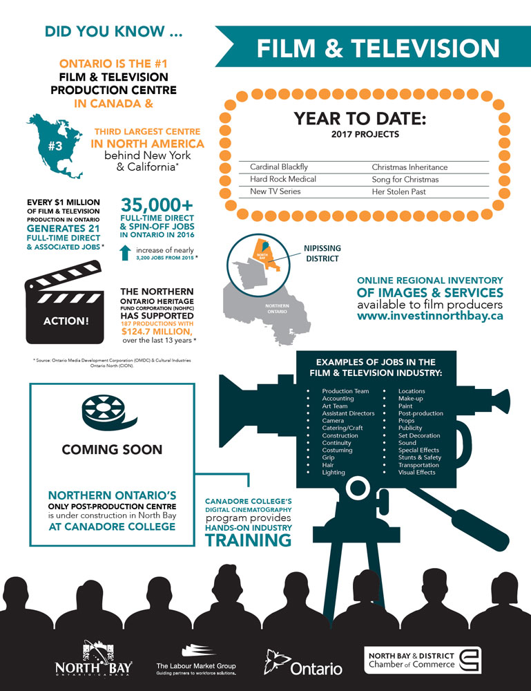 Industry Spotlight Film and Television