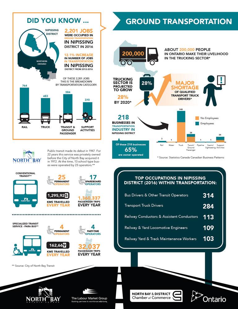 Industry Spotlight Ground Transportation