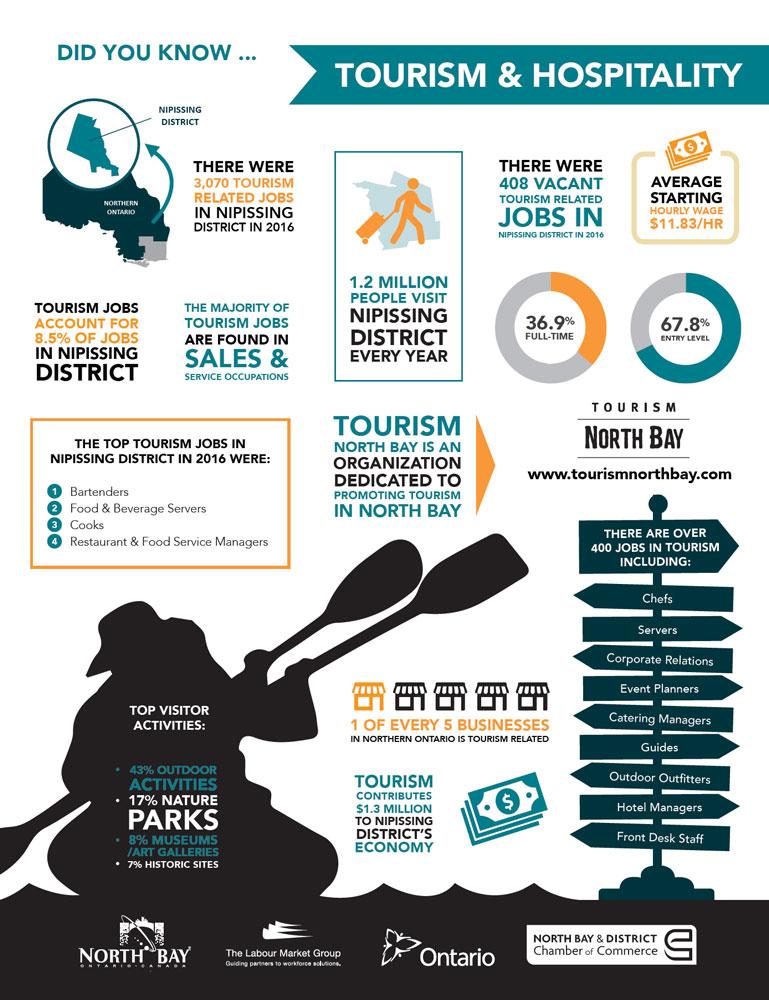 Industry Spotlight Tourism
