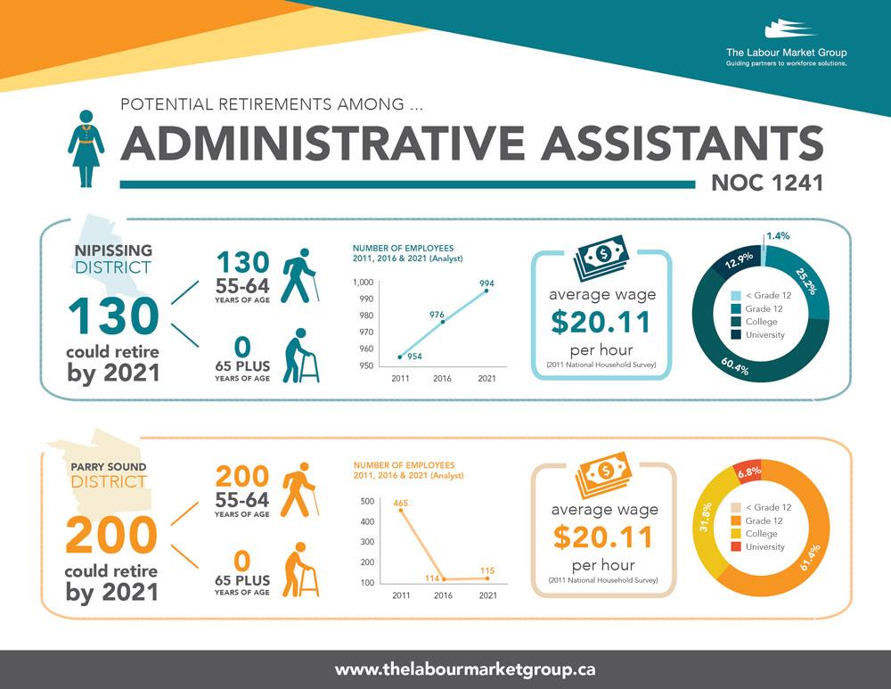 Potential Retirements - Admin Assistants