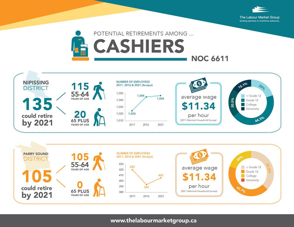 Potential Retirements - Cashiers