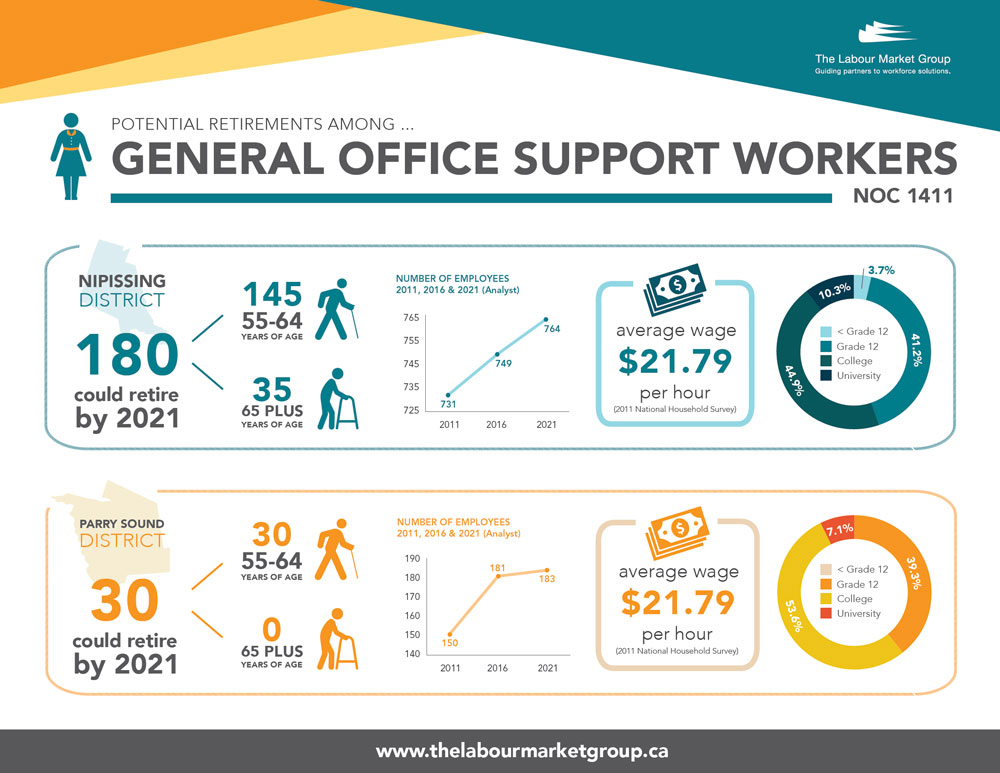 Potential Retirements - General Office Support Workers