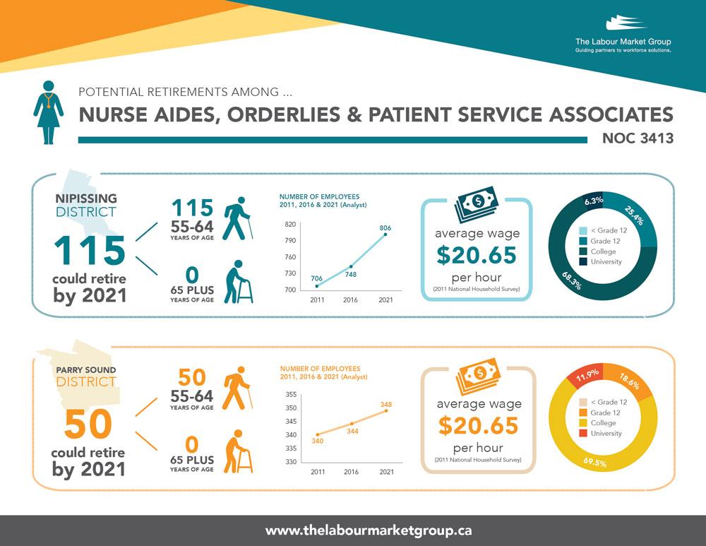 Potential Retirements - Nurse Aides